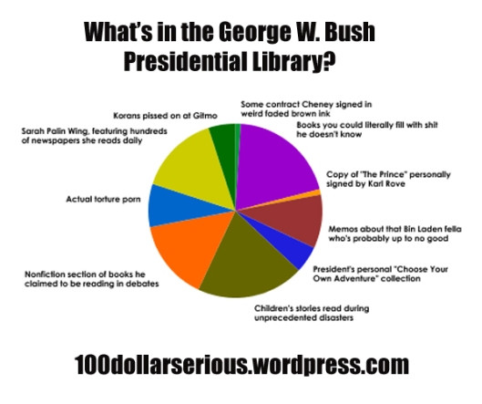 bushlibrarygraph